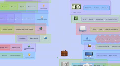 Mind Map: Líneas Estratégicas Institucionales (1)