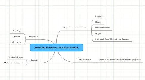 Mind Map: Reducing Prejudice and Discrimination