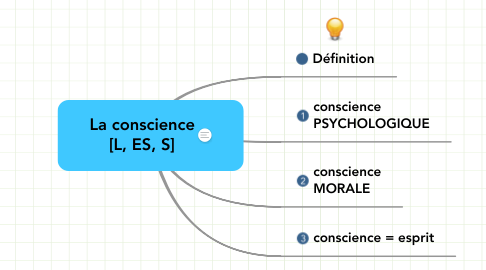 Mind Map: La conscience [L, ES, S]
