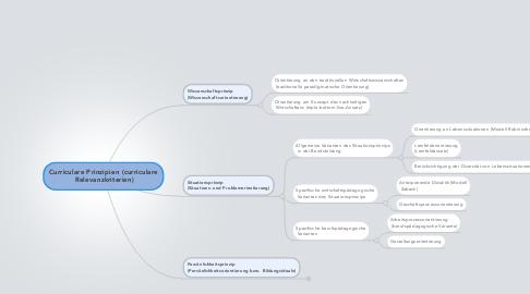 Mind Map: Curriculare Prinzipien (curriculare  Relevanzkriterien)