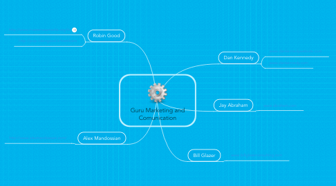 Mind Map: Guru Marketing and Comunication