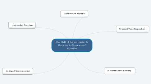 Mind Map: The END of the job market & the advent of business of expertise