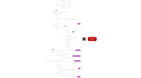Mind Map: TIC´s para la difusión de proyectos culturales