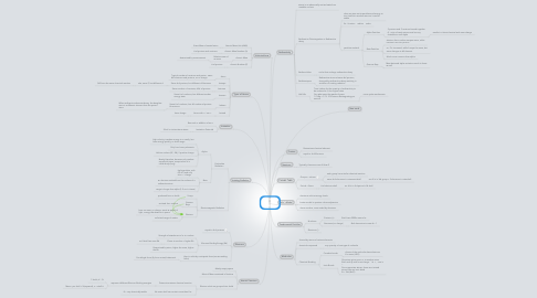 Mind Map: Chp 3: Structure of Matter