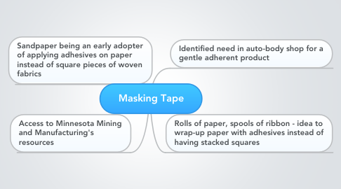 Mind Map: Masking Tape