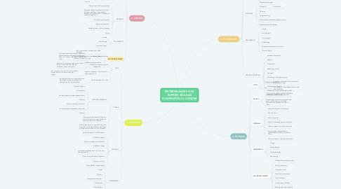 Mind Map: ENFERMEDADES QUE SUFREN CÉLULAS EUCARIOTAS: EL CÁNCER
