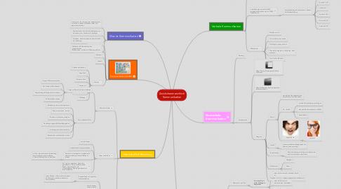 Mind Map: Zwishchenmenchlich Kommunikation