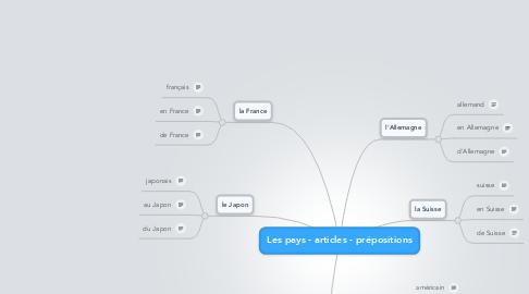 Mind Map: Les pays - articles - prépositions