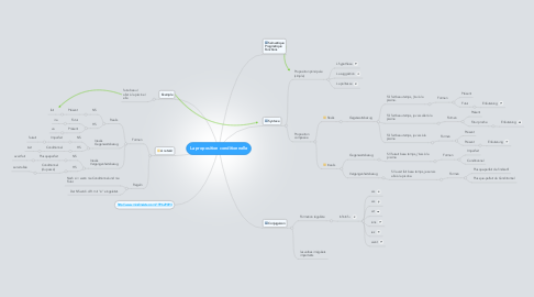 Mind Map: La proposition conditionnelle