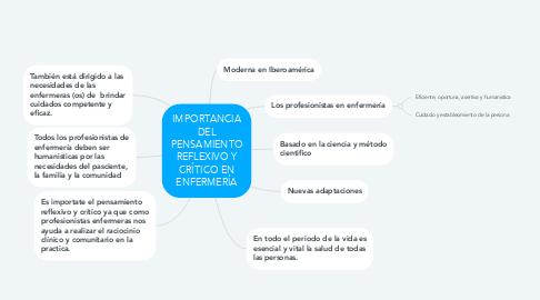 Mind Map: IMPORTANCIA DEL PENSAMIENTO REFLEXIVO Y CRÍTICO EN ENFERMERÍA