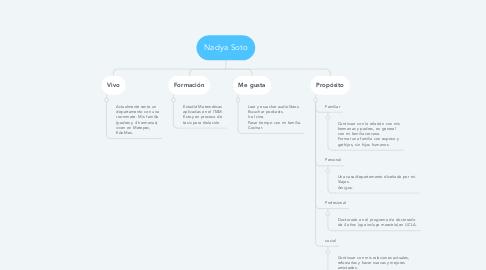 Mind Map: Nadya Soto