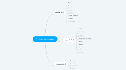 Mind Map: Produção de Conteúdo