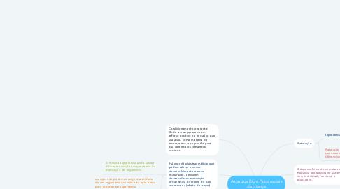 Mind Map: Aspectos Bio e Psico sociais da criança