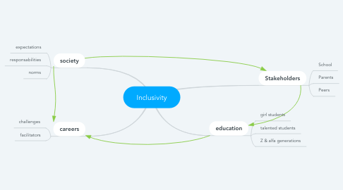 Mind Map: Inclusivity