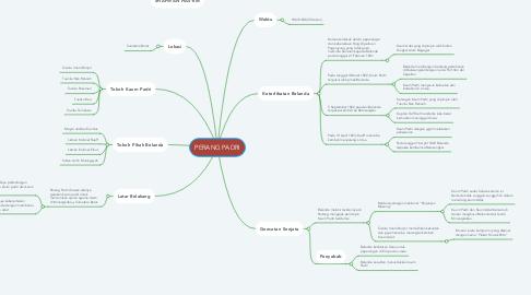 Mind Map: PERANG PADRI