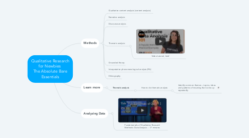 Mind Map: Qualitative Research for Newbies  The Absolute Bare Essentials