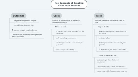Mind Map: Key Concepts of Creating Value with Services