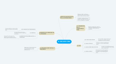 Mind Map: EL DISCURSO ORAL