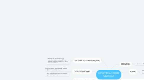 Mind Map: RICKETTSIA / FEBRE MACULAR