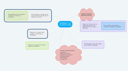 Mind Map: SISTEMAS Y SU CLASIFICACION