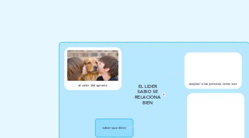 Mind Map: EL LIDER SABIO SE RELACIONA BIEN