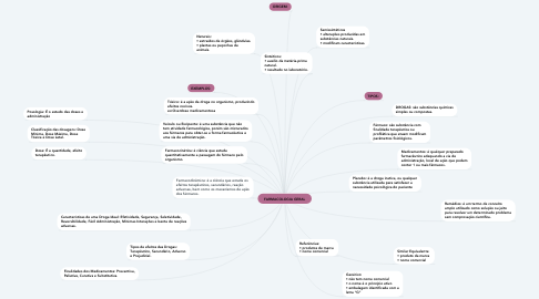 Mind Map: FARMACOLOGIA GERAL
