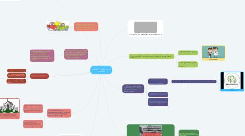 Mind Map: unidad 1. muerte y su proceso