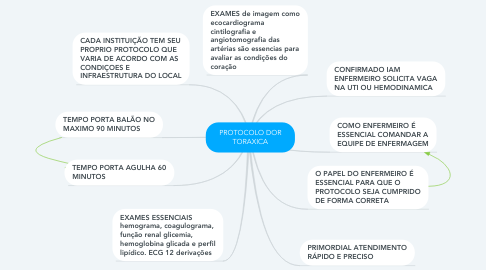 Mind Map: PROTOCOLO DOR TORAXICA