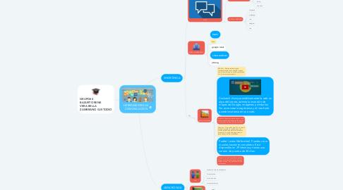Mind Map: HERRAMIENTAS DE COMUNICACIÓN