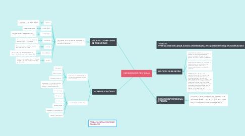 Mind Map: Administración, diseño y modelamiento de cadenas de abastecimiento.