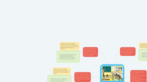 Mind Map: Relación entre los conceptos del quehacer docente (educación, pedagogía,didáctica, enseñanza, aprendizaje y evaluación)