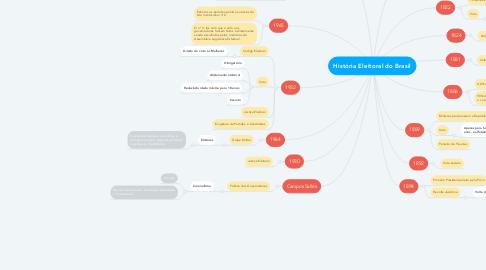 Mind Map: História Eleitoral do Brasil