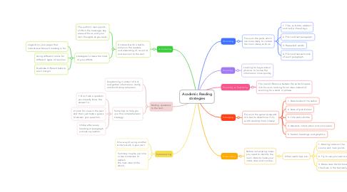 Mind Map: Academic Reading strategies