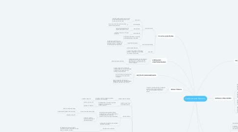 Mind Map: Conhecimento Bancário