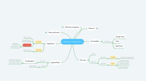 Mind Map: Integración Metabólica