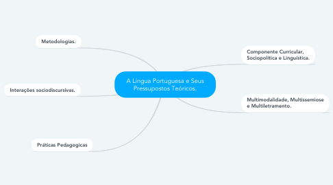 Mind Map: A Língua Portuguesa e Seus Pressupostos Teóricos.