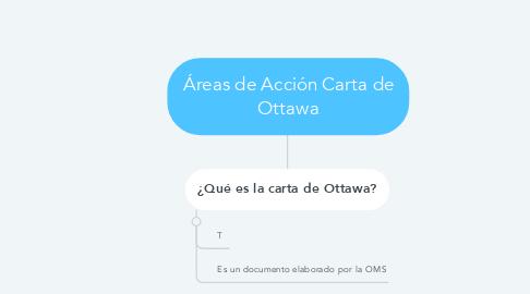 Mind Map: Áreas de Acción Carta de Ottawa