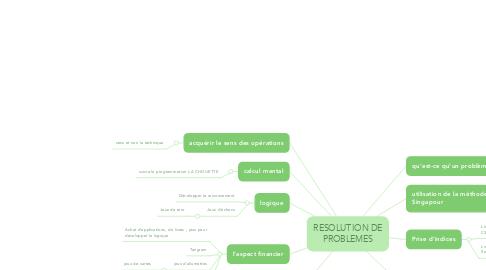 Mind Map: RESOLUTION DE PROBLEMES