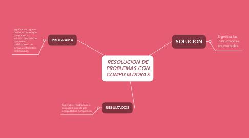 Mind Map: RESOLUCION DE PROBLEMAS CON COMPUTADORAS