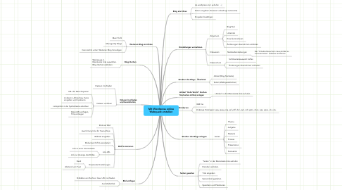 Mind Map: Mit Wordpress online Webquest erstellen