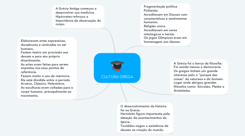 Mind Map: CULTURA GREGA