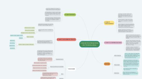 Mind Map: CONCEITOS PRINCIPAIS DE TOXICOLOGIA