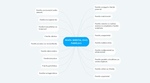 Mind Map: MAPA MENTAL DAS FAMÍLIAS