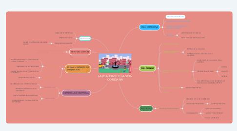 Mind Map: LA REALIDAD DE LA VIDA COTIDIANA