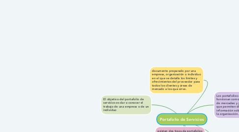 Mind Map: Portafolio de Servicios