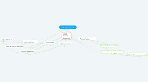 Mind Map: I have a lot of work to do