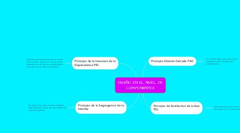 Mind Map: DISEÑO EN EL NIVEL DE COMPONENTES