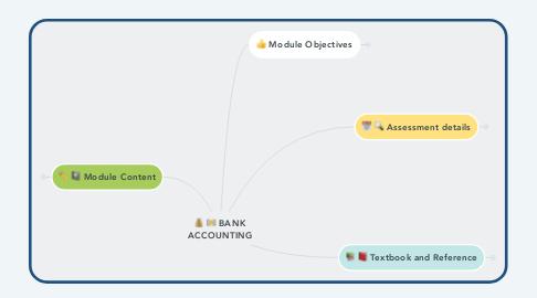 Mind Map: BANK ACCOUNTING
