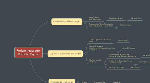 Mind Map: Projeto Integrador Portfólio Crypto