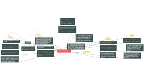 Mind Map: ETICA PROFESIONAL